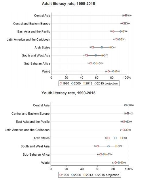 Πάνω: τα ποσοστά εγγράμματων ενηλίκων στον κόσμο, ανά περιφέρεια, από το 1990 ως σήμερα - Κάτω: τα ποσοστά εγγράμματων νέων στον κόσμο, ανά περιφέρεια, από το 1990 ως σήμερα