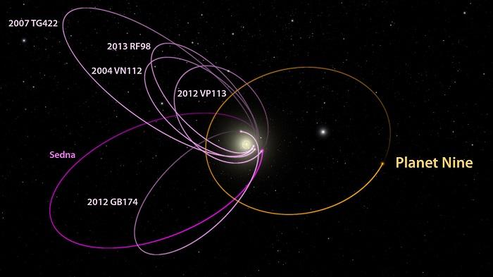 Η πιθανή τροχιά του Πλανήτη Εννιά και τα ουράνια σώματα που επηρεάζει. Credit: Caltech/R. Hurt (IPAC)